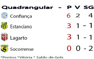 campeonato sergipano de futebol 2015