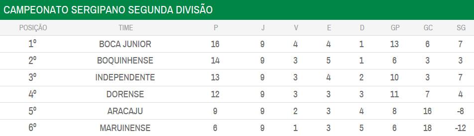 Campeonato Sergipano