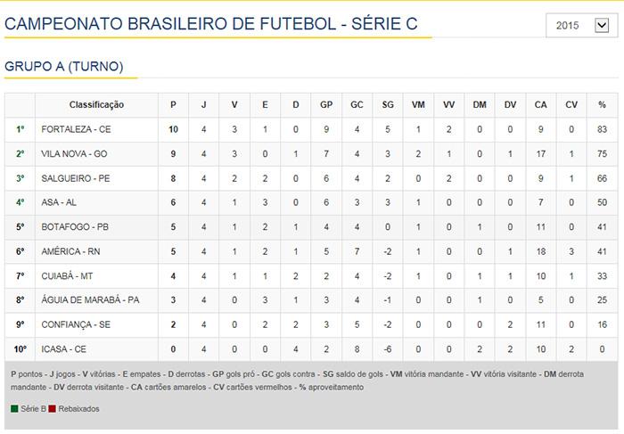 Campeonato Brasileiro Série C 2015