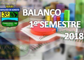 3.º BPM divulga balanço do 1.º Semestre de 2018 na área da região Agreste