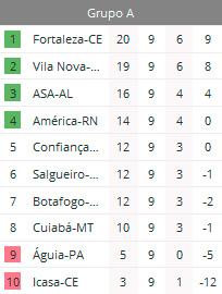 Confiança Campeonato Brasileiro Série C