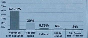 Prefeito Valmir de Francisquinho, candidato a reelei��o, mant�m vantagem sobre opositor em mais uma rodada de pesquisa