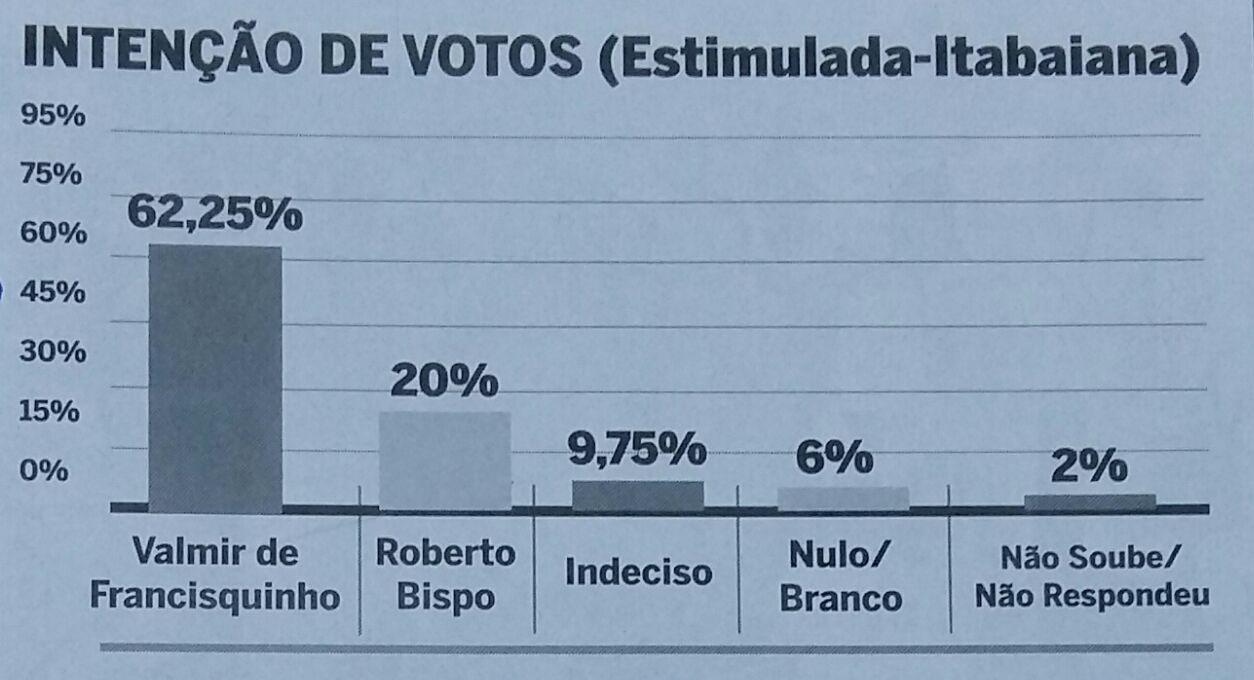 pesquisa eleitoral para prefeito 2016 Itabaiana Sergipe