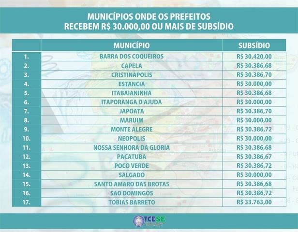 salários prefeitos sergipanos documento TCE