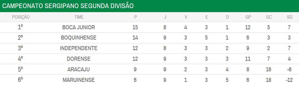 Série A2 Campeonato Sergipano